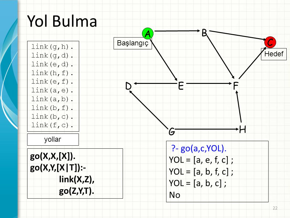 Yol Bulma A B C D E F H G - go(a,c,YOL). YOL = [a, e, f, c] ;